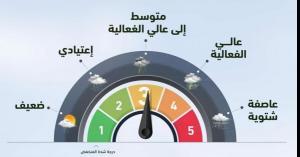 مؤشر لقياس شدة منخفضات الأردن