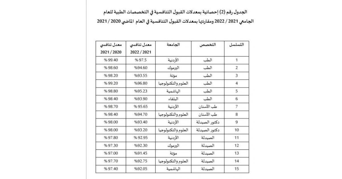 معدلات تخصص الطب في الأردن