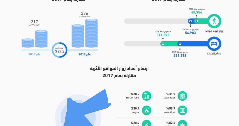 ارتفاع 'مذهل' في الدخل السياحي للأردن