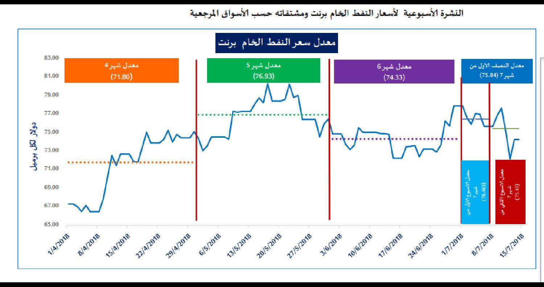 وزارة الطاقة تصدر النشرة الأسبوعية الثانية لمؤشر أسعار النفط الخام..