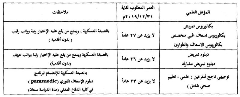 الدفاع المدني يفتح باب التجنيد سما الأردن الإخباري